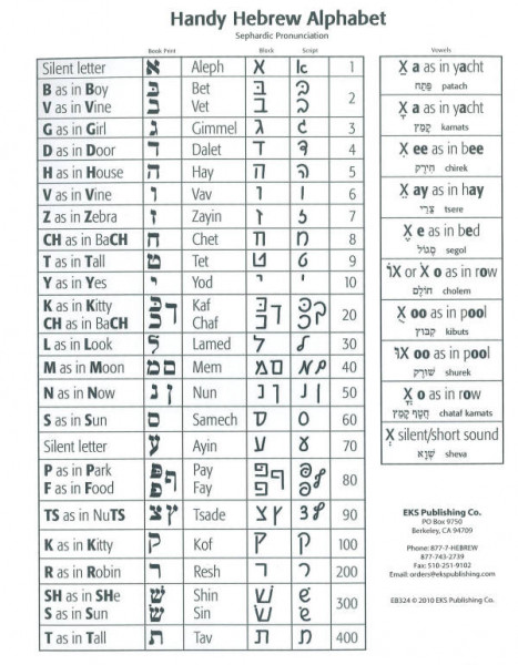 Handy Hebrew Alphabet